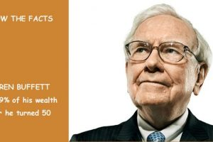 Facts About Warren Buffett