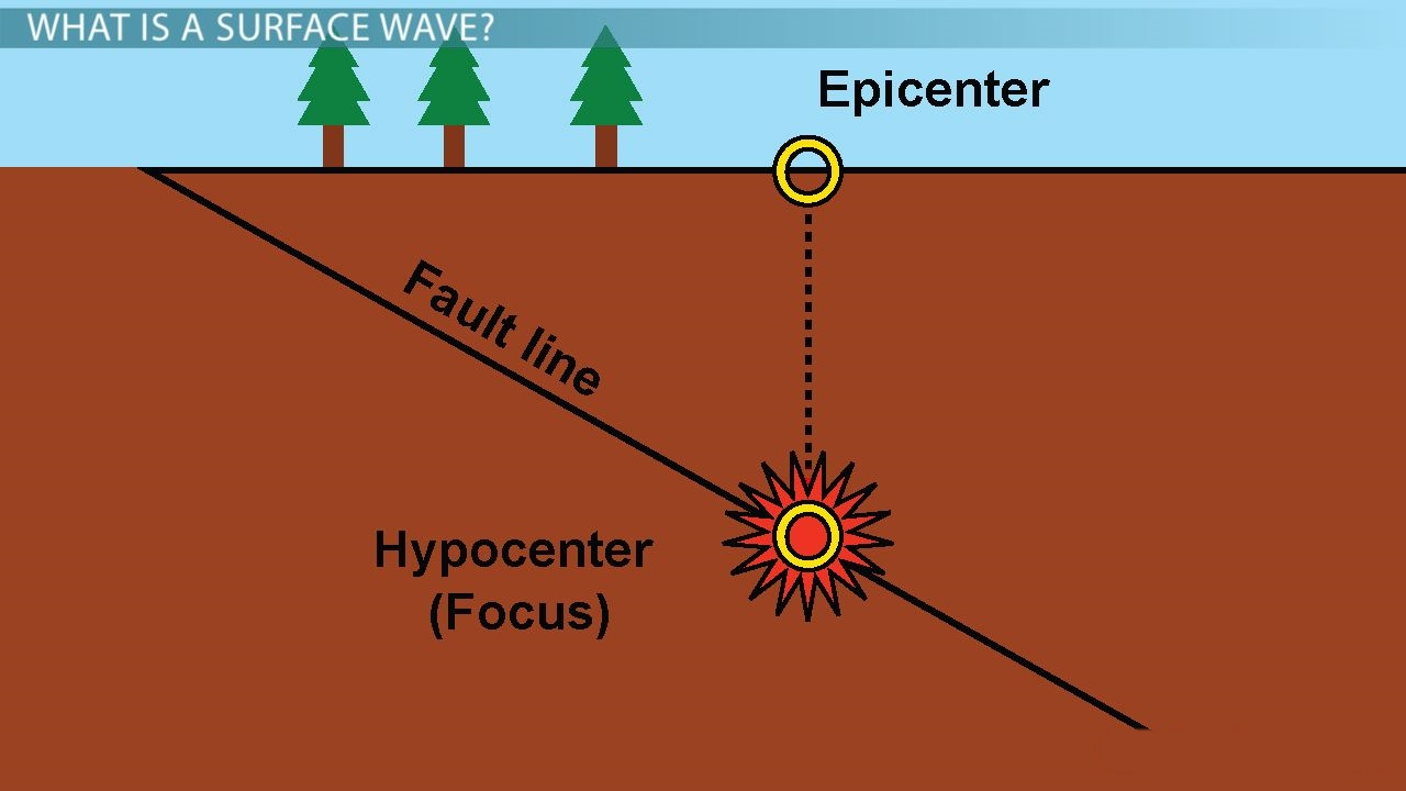 Earthquakes facts a1facts for 10 facts about sea floor spreading