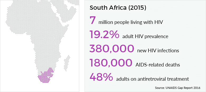 the facts about hiv and aids Learn the basics of hiv and aids, including how to prevent hiv transmission, get tested, start treatment, and live a healthy life with hiv.